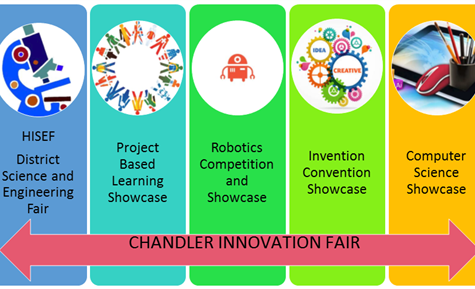 Our Second Annual Chandler Innovation Fair Is Coming Up!